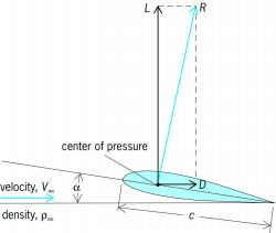 Resultant aerodynamic force ( R ), and its resolution into lift ( L ) and drag ( D ) components