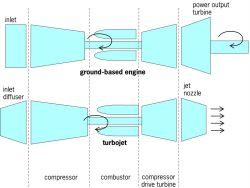 Simple gas turbine component arrangements