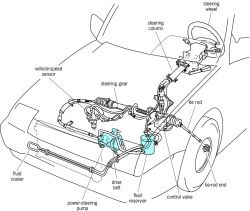 Vw 020 Transmission Diagram as well 6 7 Liter Powerstroke Turbo Removal also Which Type Of Steering Is Best For What Vehicle together with T11623617 Electric wiring diagram 4g15 engine furthermore Steering Linkage. on power steering gearbox diagram