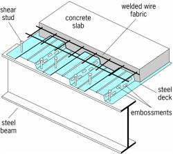 Typical composite floor system
