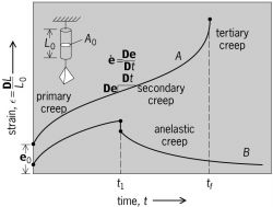 Typical creep curves for materials