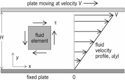 Newton's law for fluids   Article about Newton's law for fluids by ...