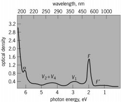 Absorption bands produced in a KBr crystal by exposure to x-rays at 81 K