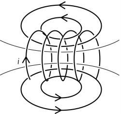 B (magnetic flux) field of a short coil