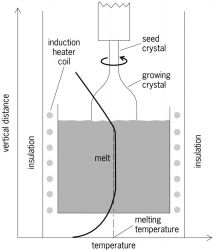 Czochralski crystal growth and temperature distribution