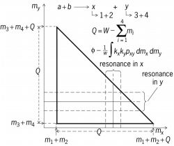 Definition of the kinematical boundary of the Goldhaber triangle for four particles