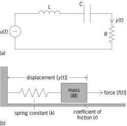 Examples of forced oscillation