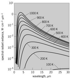 Radiation from blackbodies at different temperatures, shown on a logarithmic scale