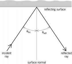 Reflection of electromagnetic radiation from a smooth surface