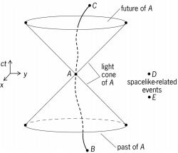 Space-time diagram illustrating the causal relationships with respect to an event, A , in special relativity