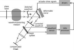 Typical adaptive optics system using discrete components