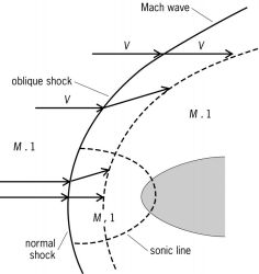 Typical normal shock, oblique shock, and Mach wave pattern in supersonic flow past a blunt body