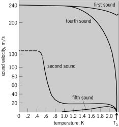 Velocity of the various types of sound in superfluid 4 He as a function of temperature