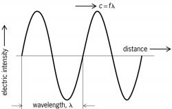 Wavelength λ and related quantities