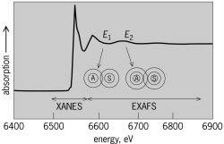 X-ray absorption spectrum for manganese, showing XANES and EXAFS regions