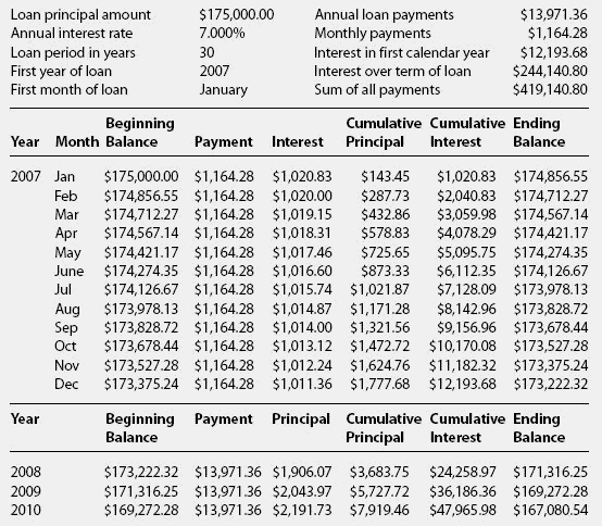 loan amortization schedule balloon payment