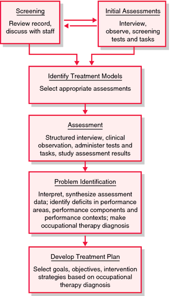 an analysis of the use of occupational therapy in a recovery process Part 1 cognition and the occupational therapy process  4 cognition and the occupational therapy process  and the use of systematic frame.