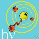 electron - an elementary particle with negative charge