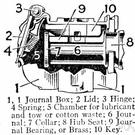 journal box - metal housing for a journal bearing