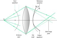 Fig. A3 An input spherical wavefront of light is centred on object O. After emerging from a lens affected by monochromatic aberration, it is no longer spherical and the image-forming rays do not meet in the single ideal image point (the paraxial image)