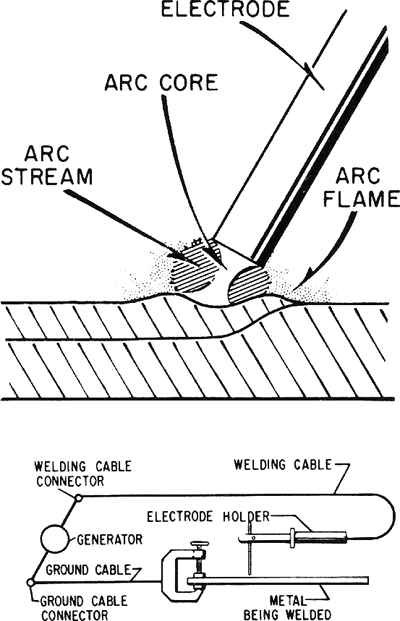 Metal Arc Welding Article About Metal Arc Welding By The Free Dictionary