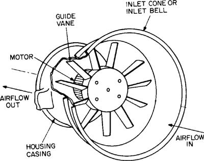 Axial Flow Compressor Definition