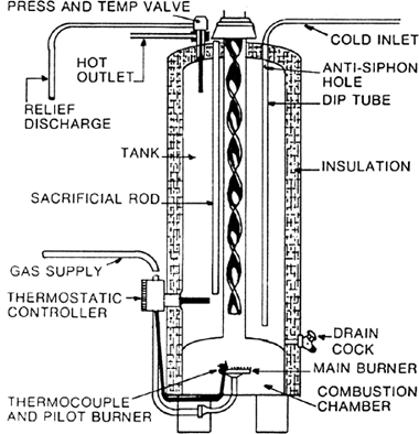 Gas-fired water heater   Article about gas-fired water heater by The ...