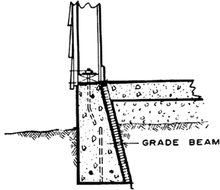 Grade beam | Article about grade beam by The Free Dictionary