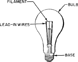 Incandescent l& | Article about incandescent l& by The Free Dictionary  sc 1 st  Encyclopedia - The Free Dictionary & Incandescent lamp | Article about incandescent lamp by The Free ... azcodes.com