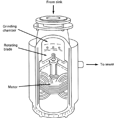 Food Waste Disposer | Article About Food Waste Disposer By The Free  Dictionary