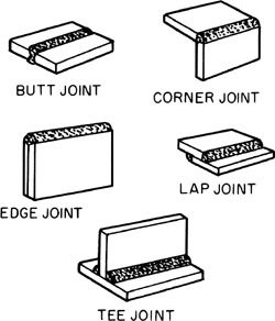 welded joint article about welded joint by the free dictionary rh encyclopedia2 thefreedictionary com Mig Welding Gun Diagram SMAW Welding Diagram