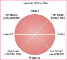 olson circumplex model