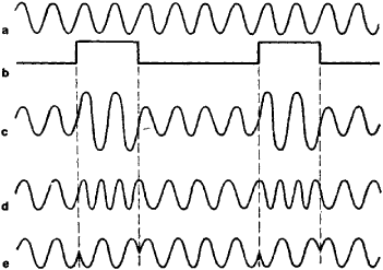 Modulation of Oscillations | Article about Modulation of