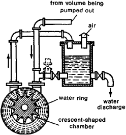 vacuum pump article about vacuum pump by the free dictionary rh encyclopedia2 thefreedictionary com alternator vacuum pump diagram sealand vacuum pump diagram