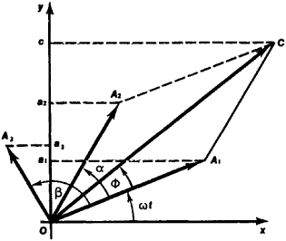Vector diagram article about vector diagram by the free dictionary ccuart Choice Image