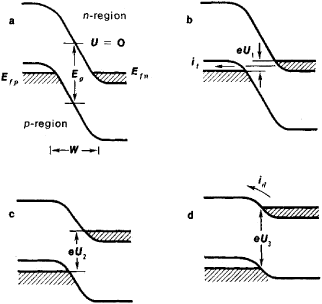 Miirbe: Energy Band Diagram Of Pn Junction Diode