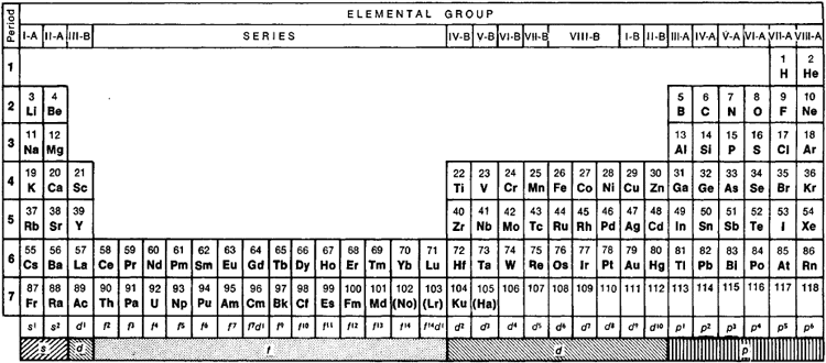 Periodic system of elements article about periodic system of periodic system of elements article about periodic system of elements by the free dictionary urtaz Images