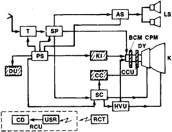 television receiver article about television receiver by the free rh encyclopedia2 thefreedictionary com Men Black and White Diagram block diagram of black and white television transmitter