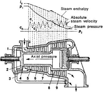 Steam Turbine | Article about Steam Turbine by The Free