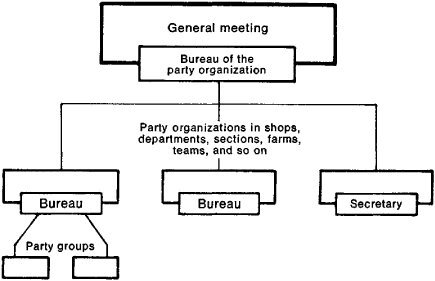 Hierarchy and power within east and