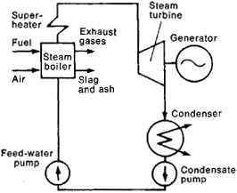 condensation electric power plant | article about condensation electric power  plant by the free dictionary