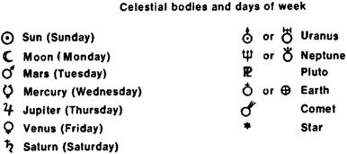 Astronomical Symbols   Article about Astronomical Symbols ...