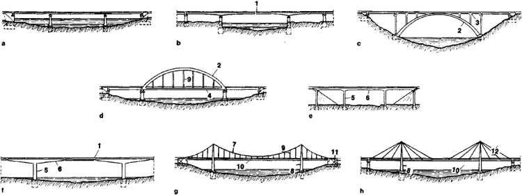 Bridge (structure)   Article about Bridge (structure) by The Free ...