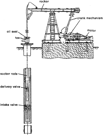 jack oil well pump wiring diagram deep-well pumping operations | article about deep-well ...