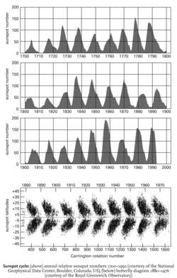Sunspot cycle: (above) annual relative sunspot numbers 1700-1992 (courtesy of the National Geophysical Data Center, Boulder, Colorado, US); (below) butterfly diagram 1880-1976 (courtesy of the Royal Greenwich Observatory)