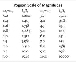 Pogson Scale of Magnitudes