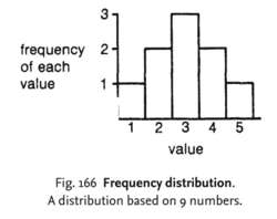 Frequency distribution
