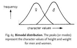 Bimodal distribution