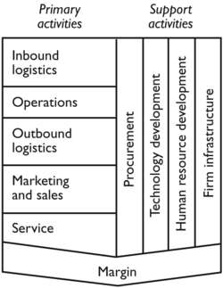 The Porter value chain