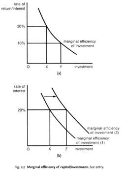 Marginal efficiency of capital/investment